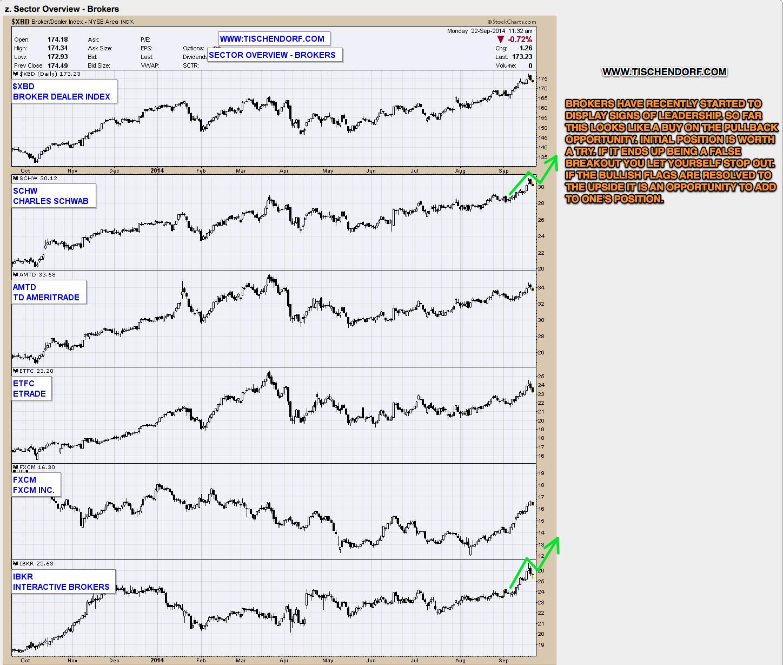 IBKR Interactive Brokers – Bullish Weekly Continuation Chart Pattern