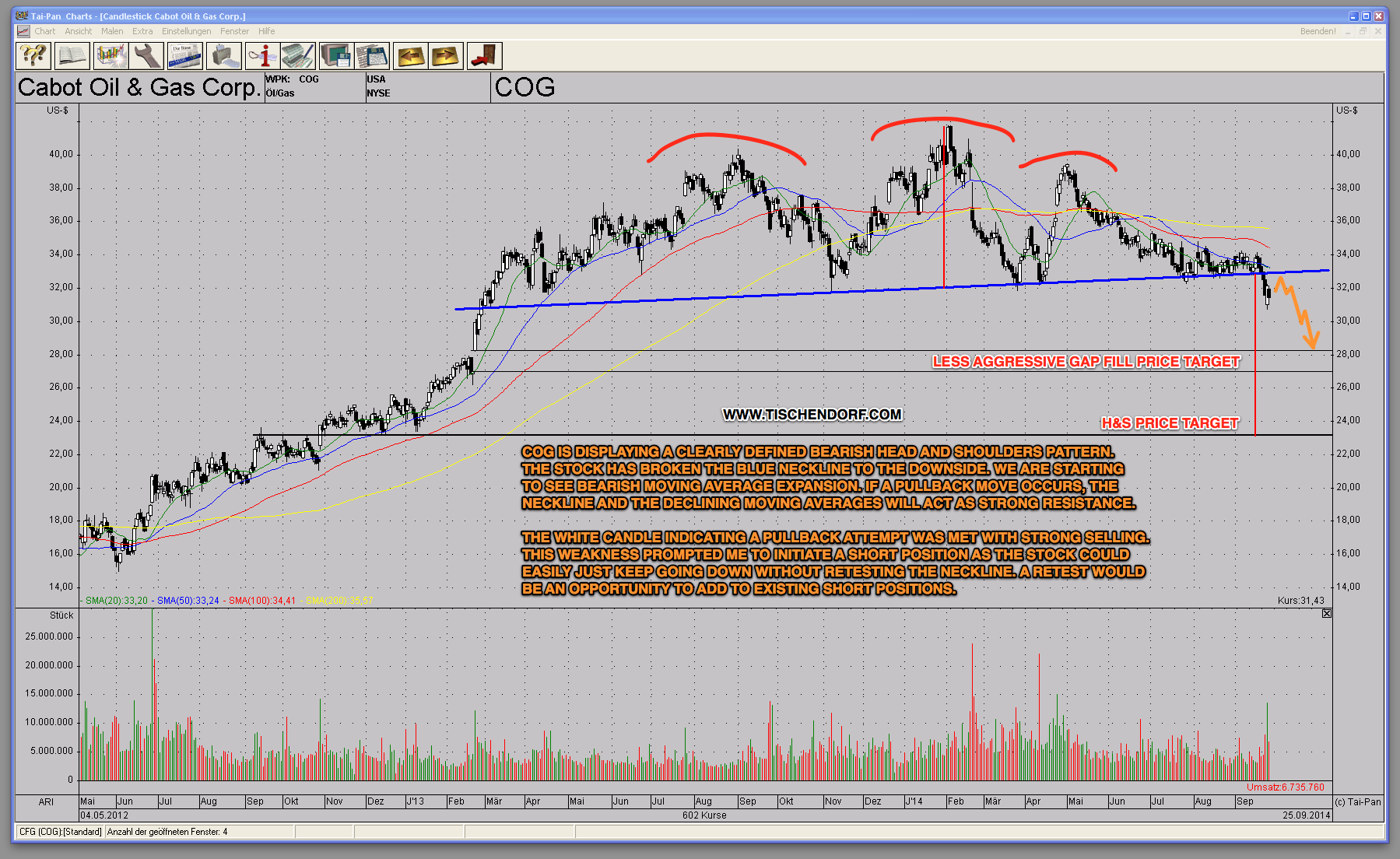 COG Cabot Oil & Gas – Stock With Bearish Head And Shoulders