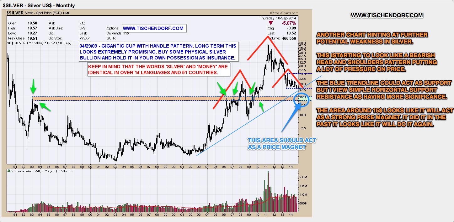 Slv Stock Quote Slv Silver Etf  Potential Capitulation Selloff