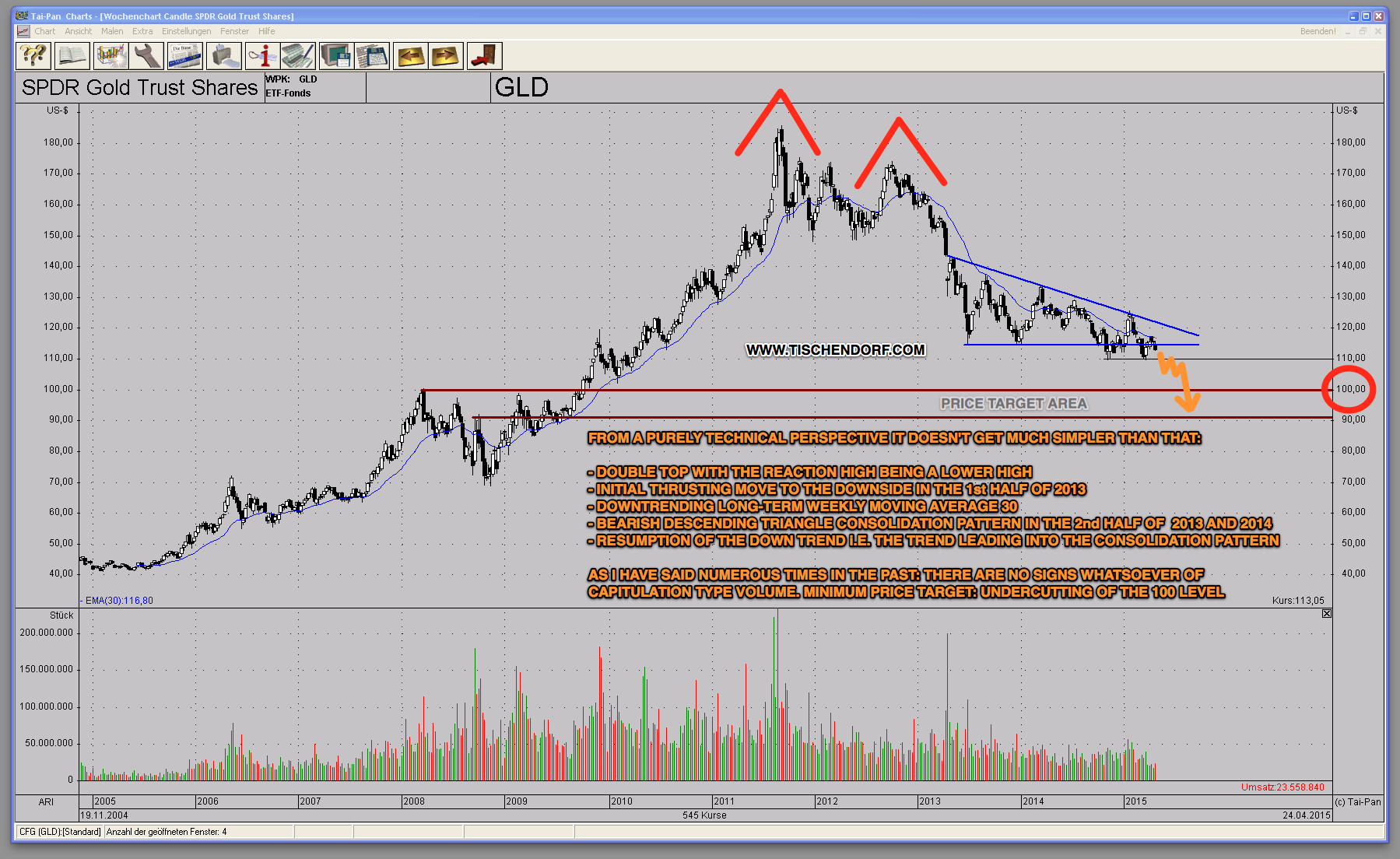 Gld Stock Quote Gld Gold Etf Chart  Bearish Technical Price Target Remains Below