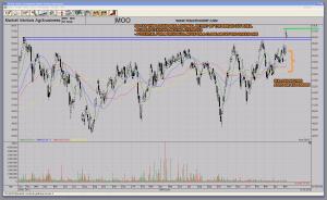 MOO Agribusiness Market Vectors ETF Bullish Moving Average Expansion Breakout Retest Bull Move