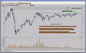 MOO Market Vectors Agribusiness ETF Multi Year Technical Buy Signal Bullish Break Away Gap Trend