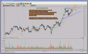 MSCC Microsemi Near New All Time High Technical Analysis Stock Cahrt Pattern Pressure Bullish Semiconductor