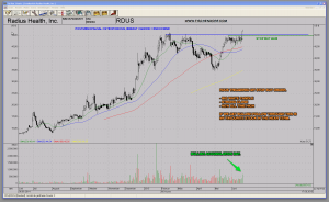 RDUS Radius Health Biotech Strong Stock New All Time High Bullish Chart Technical Analysis