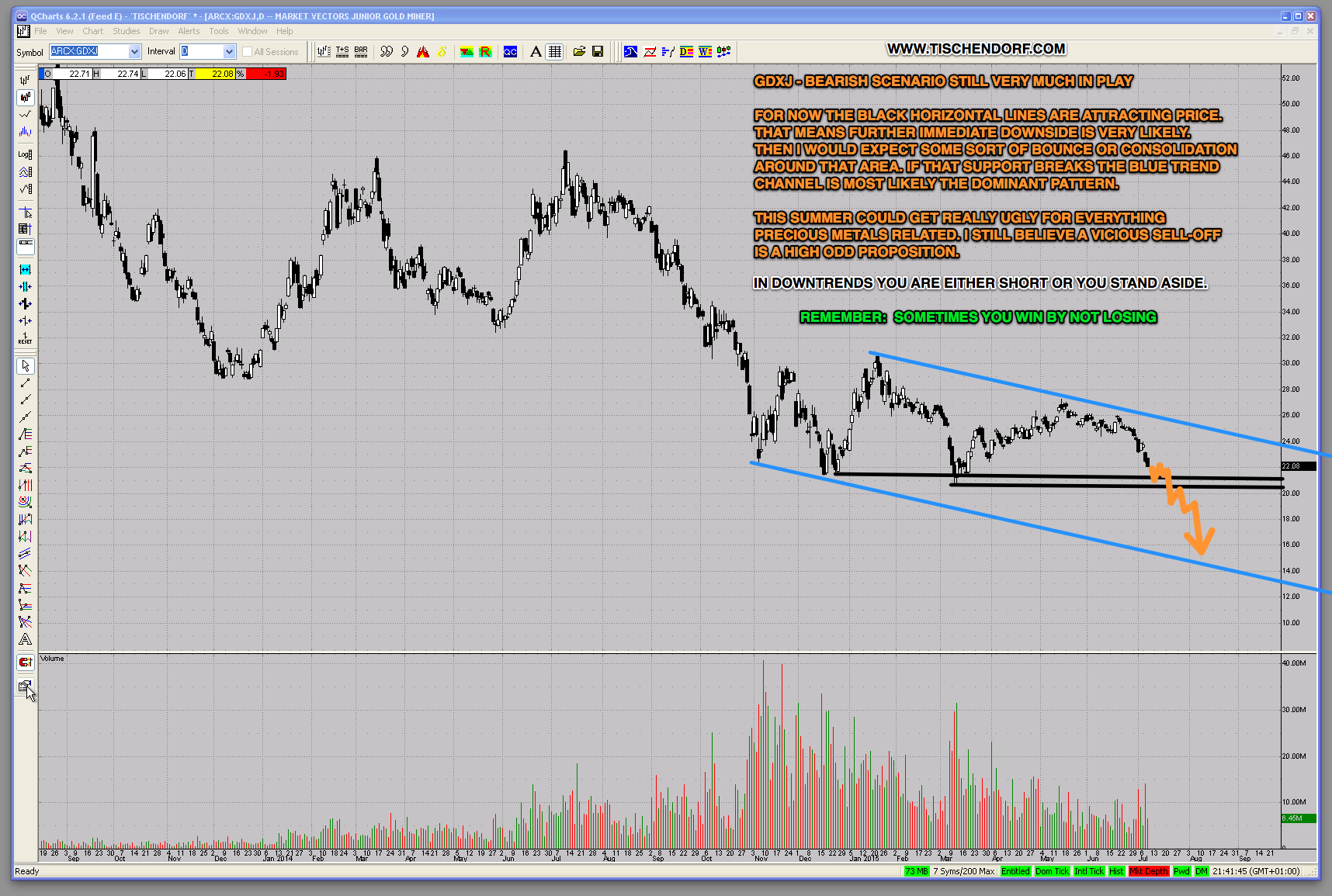 Gdxj gdx gold mining stocks downtrend high odds technical set up