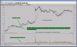 ICPT + ATRA Reaction to News Of Private Placement Technical Analysis Case Study Chart Pattern Pressure