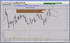 WK Workiva Blue Sky Potential Stock Strong Technicals Chart With No Overhead Resistance