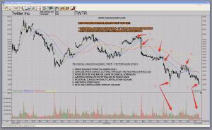 TWTR Twitter Tweet Bearish Technicals Case Study Technical Analysis Lesson Down Trend Chart Pattern