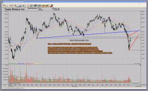 TSLA Tesla Motors Bearish Wedge Counter Trend Rally Technical Trading Analysis Chart Pattern