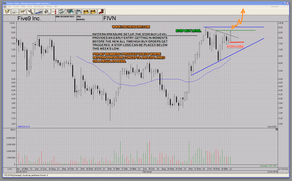 FIVN Five9 - Weekly Stock Chart Price Pattern Pressure Technical Analysis Cloud Software Contact Centers