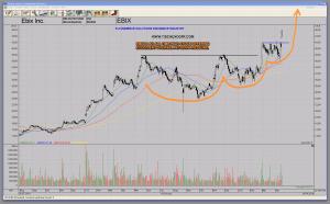 EBIX Ebix.com Excellent Overall Pattern Pressure All Time High Stock Chart Pattern Pressure Insurance Software
