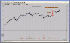 EBIX Ebix.com Insurance Software Stock Technical Price Target Calculation Bullish Conservative Technical Analysis