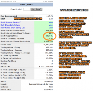 EBIX Ebix.com Inc Short Interest Squeeze Potential Insurance Software All Time High Stock Chart Pattern Pressure