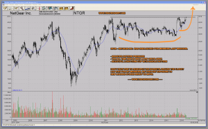 NTGR Netgear Cup With Handle Chart Formation Bullish Pattern Pressure Set-Up