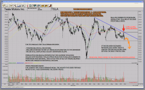 tsla tesla bearish chart technical analysis scenario explained video how to protect yourself