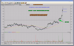 AAOI Applied Optoelectronics Super Winner - Performance Since Original Buy Point