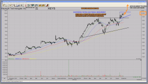 Tai-Pan Charts - [Candlestick Keysight Technologies Inc]